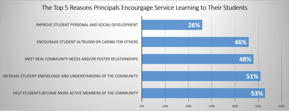 Reasons for Service Learning